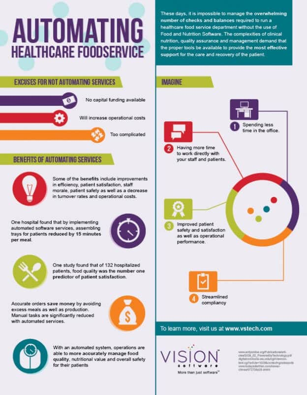 Automating Healthcare Foodservice